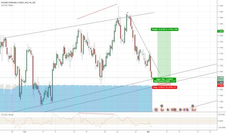 GBPEUR: GBP/EUR Long - Bullish Channel