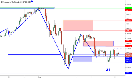 ETHUSD: ETHUSD Perspective And Levels: Stability And Trigger.