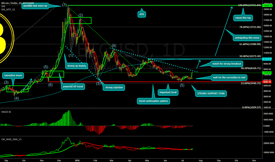 BTCUSD: BITCOIN Long Opportunity -  Only IF...