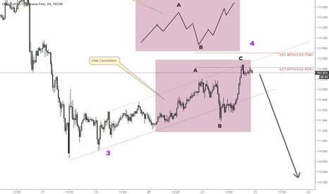 USDJPY: Fourth wave Flat Correction might be completed