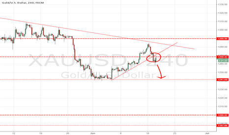 XAUUSD: sell from 1268