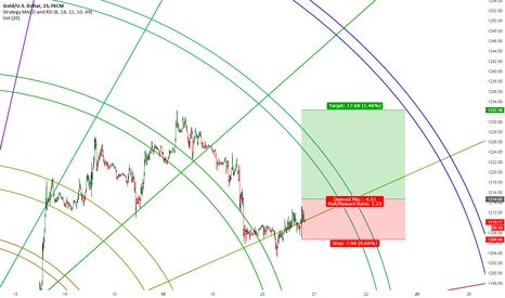 XAUUSD: big move on FOMC tomorrow