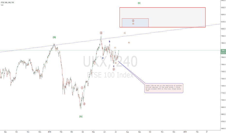 UKX: the FTSE100 and the DOW!