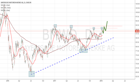 BMW: BMW New Attempt To Conquer An Important Resistance (€90.80)