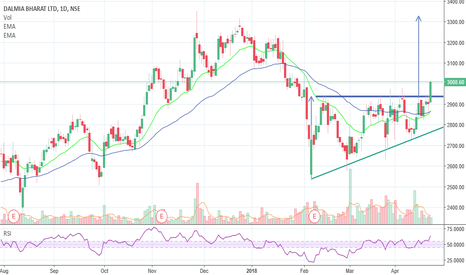 DALMIABHA: Dalmia Bharat - Right Angled Traingle Breakout