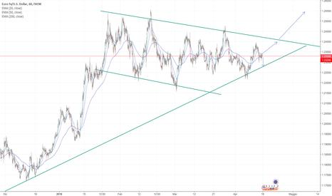 EURUSD: EUR/USD Due possibilità per la settimana