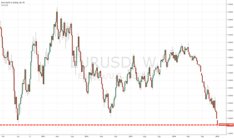 EURUSD: The EURO Right Before QE