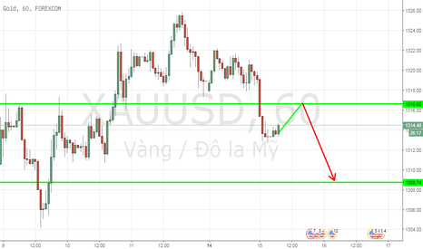 XAUUSD: Giao dịch Gold