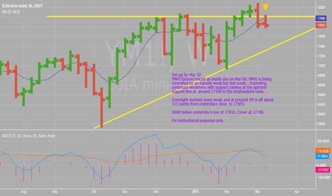 YM1!: Dow Futures YMH5 Mar 10 Set-up
