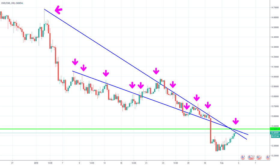 USDZAR: Going Balls Deep
