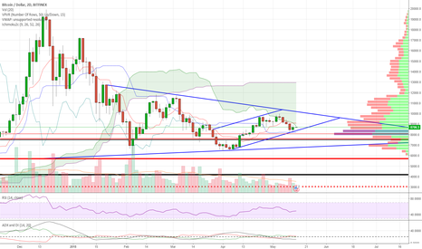 BTCUSD: 10k+ in the crosshairs? Trend intact