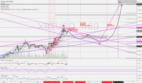 XBTUSD: BTCUSD 8h: Remember segwit. Forecast 7.000/7.500 USD (Chart 2/2)
