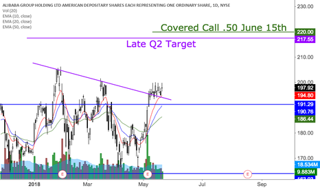 BABA: Another covered call on BABA