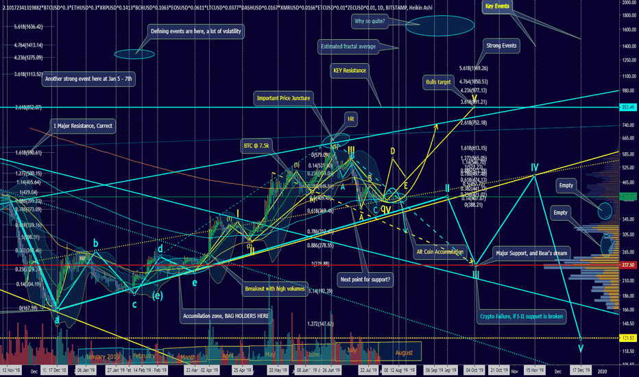 ETH USD - Ethereum Price Chart — TradingView
