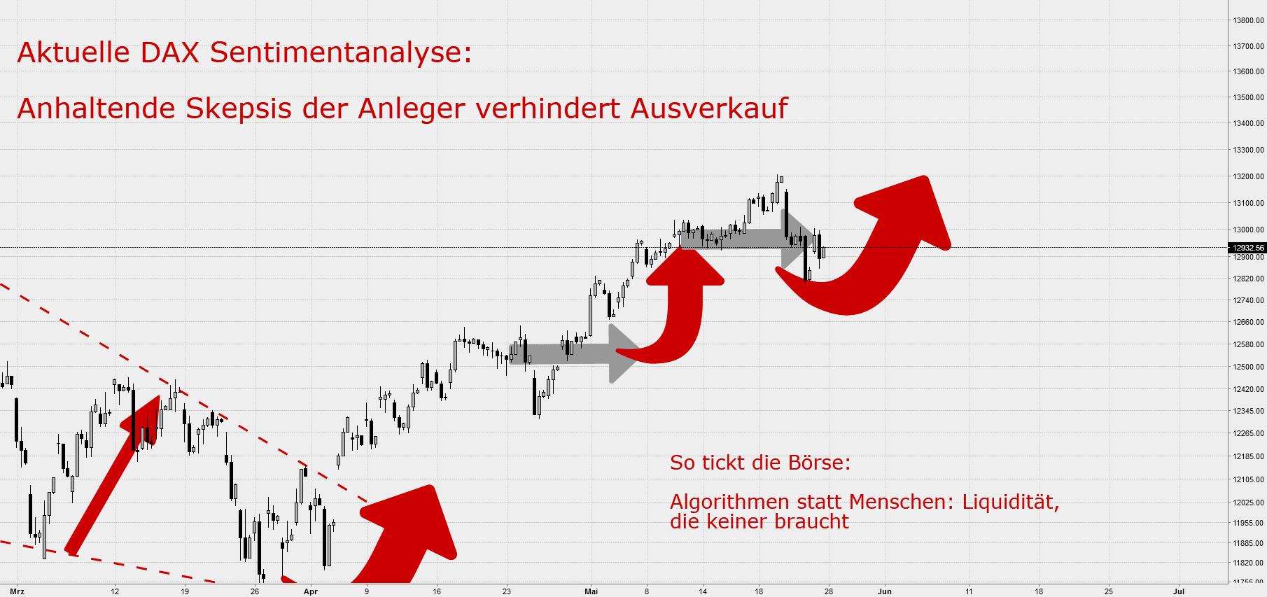 DAXUmfrage: Anhaltende Skepsis der Anleger verhindert Ausverkauf