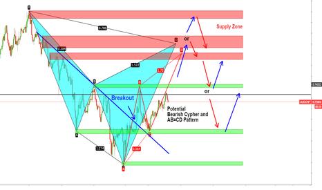 AUDCHF: AUDCHF Harmonic Patterns shortsetup