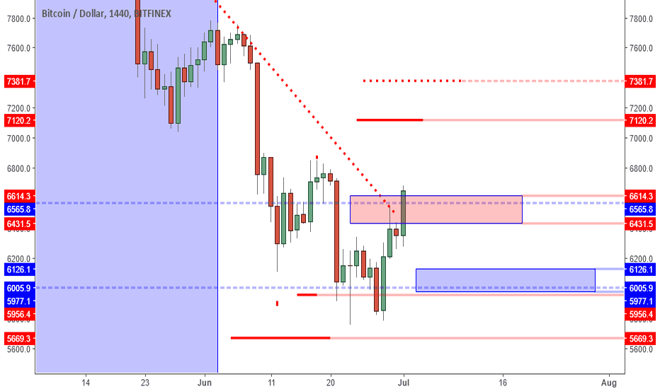 BTCUSD: BTCUSD: Break Of Bearish Trend Line Means Bulls Taking Control.