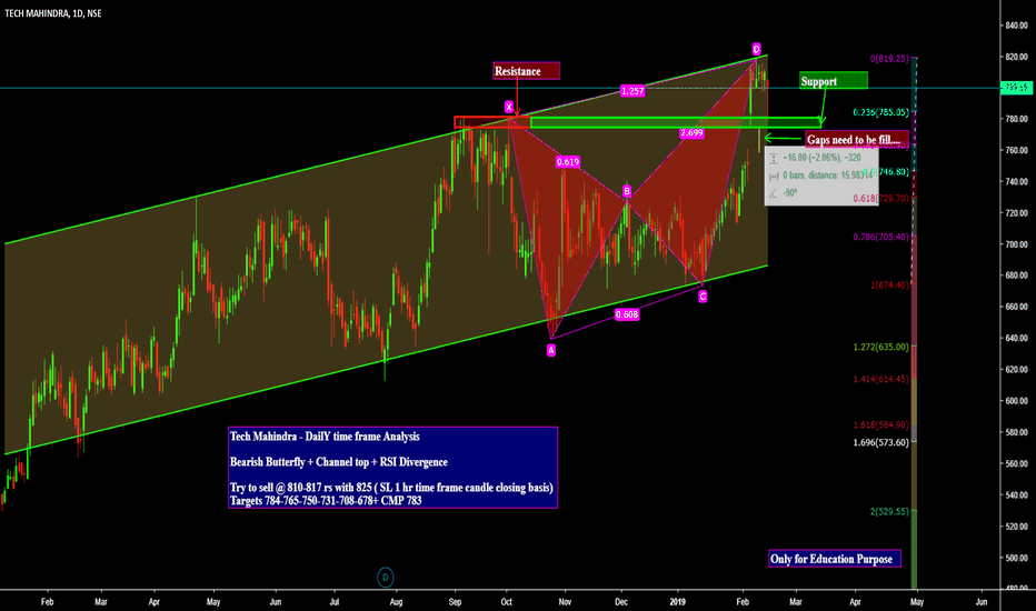 TECHM: Tech Mahindra - DailY time frame Analysis  Bearish Butterfly + C