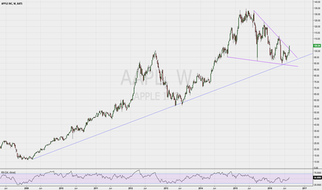 AAPL: Massive breakout on the $AAPL