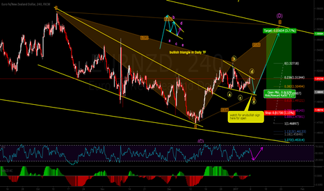EURNZD: bullish triangle on the go