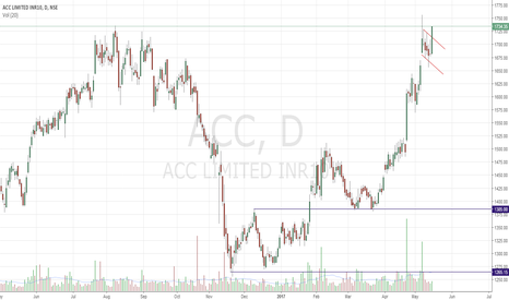 ACC: ACC LONG Flag Breakout
