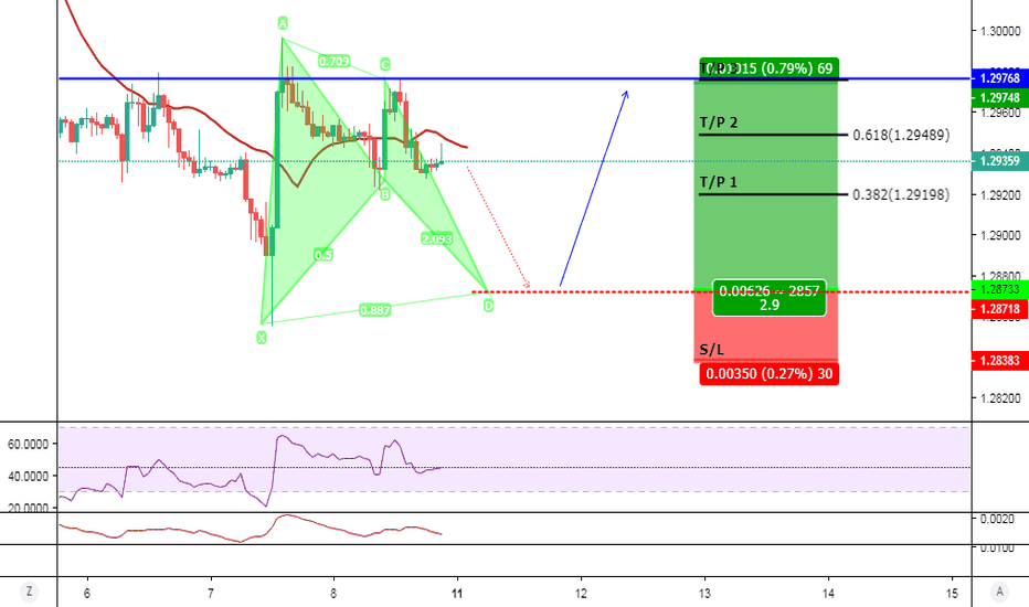 GBPUSD: LONG GBP/USD 1H Bull Bat @ 1.28733