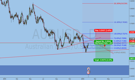 AUDUSD: AUDUSD SELL LIMIT