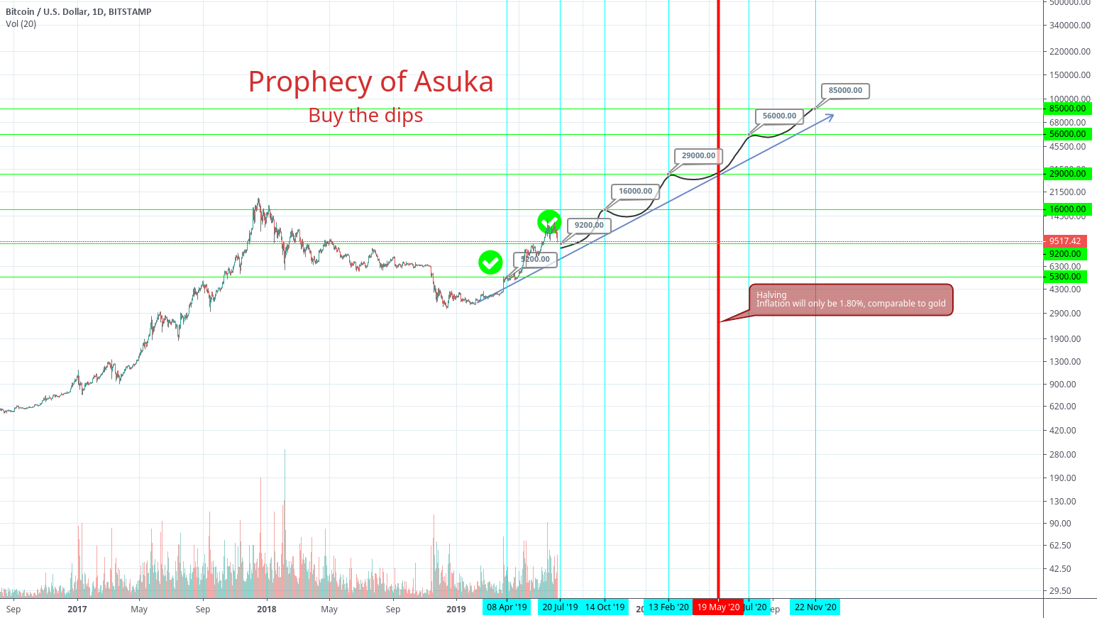 Prophecy of Asuka - 87000$ BTCUSD next July for BITSTAMP