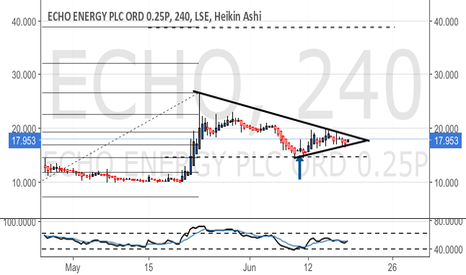 ECHO: Awaiting breakout