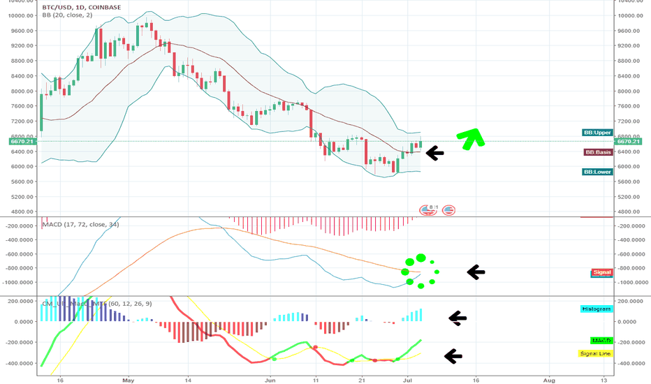 BTCUSD:  If we cross the line we can see a high.