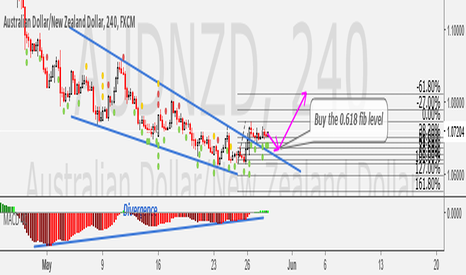 AUDNZD: Austrailian Dollar/New Zealand Dollar 240 FXCM