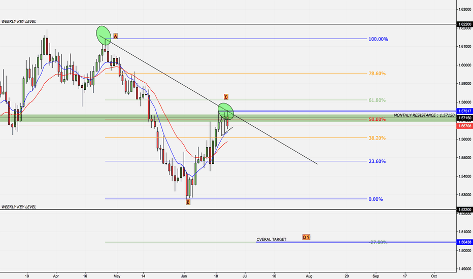 EURAUD: EURAUD SHORT HERES WHY...