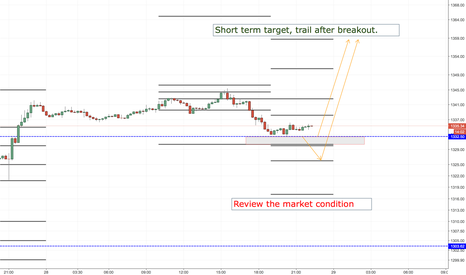 XAUUSD: XAUUSD LONG ENTRY LEVELS, US SESSION + 1ST HOURS OF ASIAN
