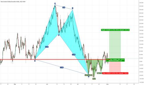 NZDCAD: buy signal   NZDCAD