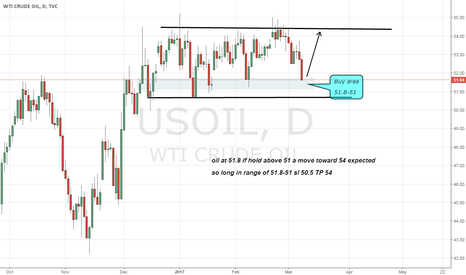 USOIL: oil long as if hold above 51 a expected move toward 54