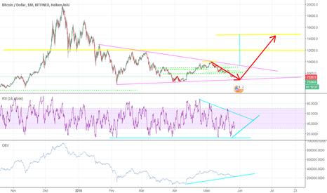 BTCUSD: Triângulo Simétrico e fim da queda