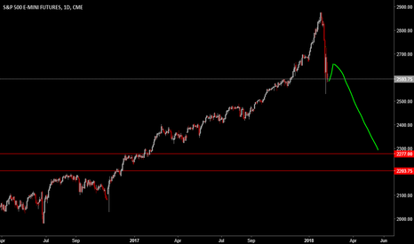 ES1!: 2200s the target AFTER this pop.