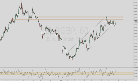 EURGBP: EURGBP Short Scalp