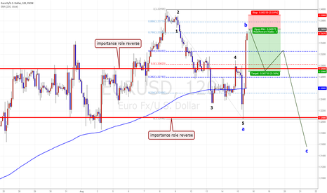EURUSD: EUR/USD short term chance