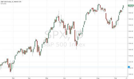 SPX: Bullish intraday price action