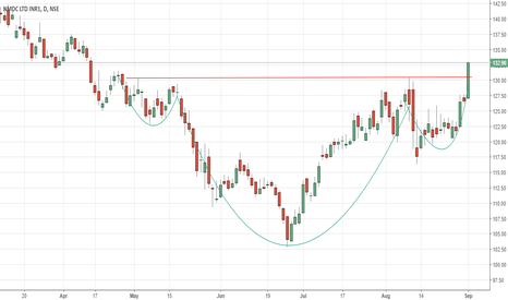 NMDC: NMDC - Cup & Handle Breakout