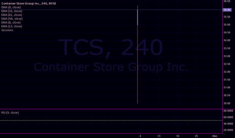TCS: Ruby On Container Store / $TCS / #tradingview