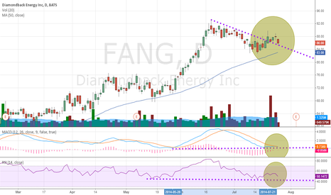 FANG: FANG possible breakout, possible run coinciding with earning's