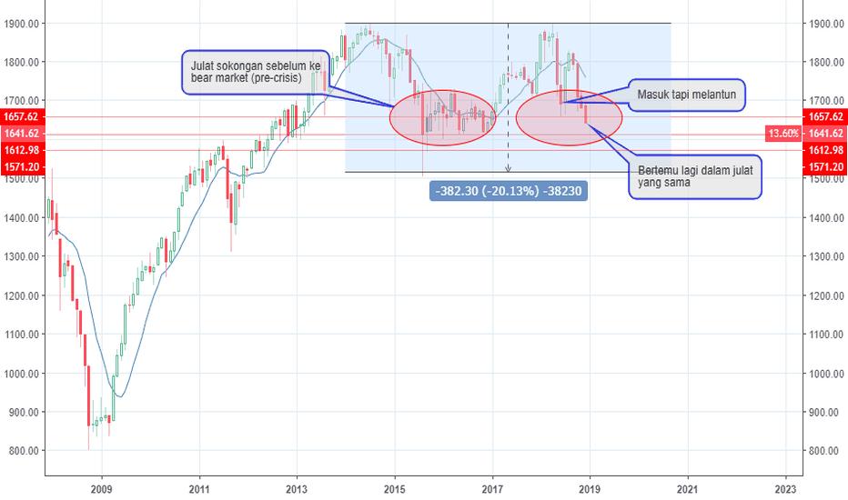 FBMKLCI: FBMKLCI bakal ke zon pra-krisis (bear market)?