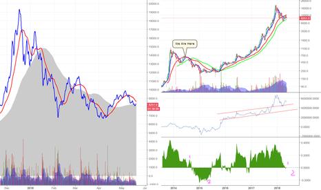 BTCUSD: In Bitcoin History ALWAYS repeats itself