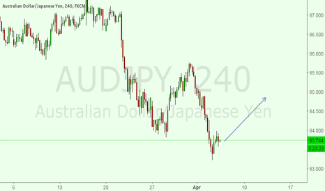 AUDJPY: i am IN a BUY SET UP FOR AUDJPY