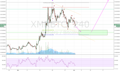 XMRBTC: XMR - Back and alive