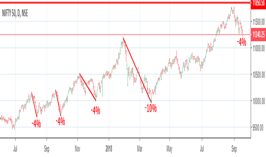 NIFTY: So Far Down 4% From The Top