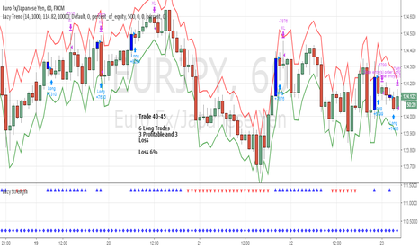 EURJPY: June Trade 40-45 EURJPY (Loss 6%)