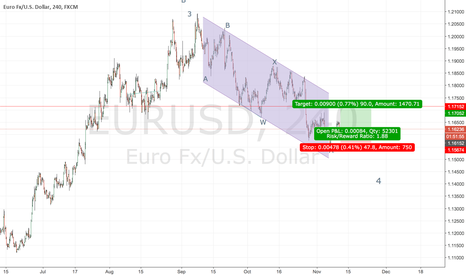 EURUSD: now is a buy point.
